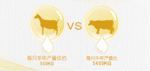 品牌羊奶粉排行榜中哪款羊奶粉更好